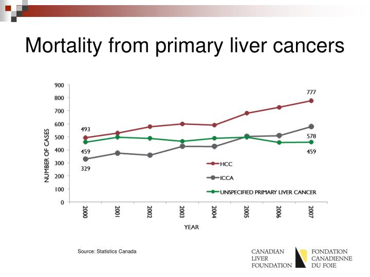 Mortality from primary liver cancers