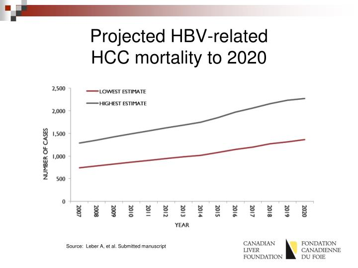 Projected HBV-related