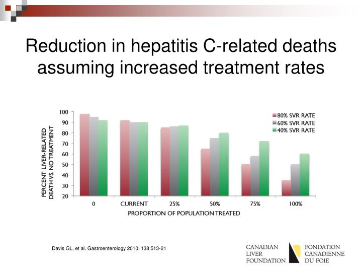 Reduction in hepatitis C-related deaths assuming increased treatment rates