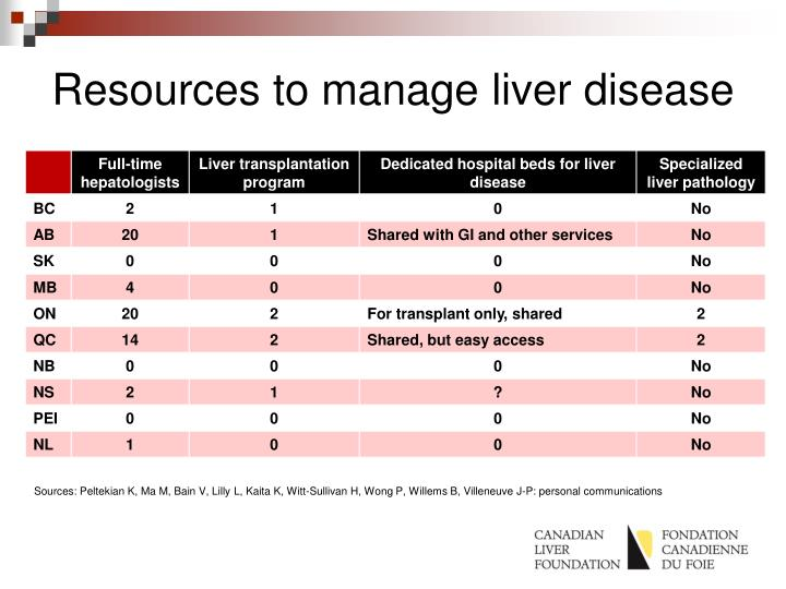 Resources to manage liver disease