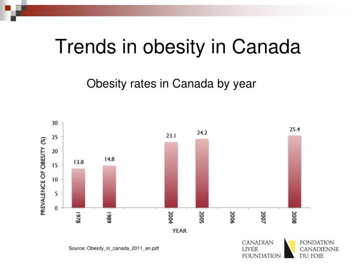 Trends in obesity in Canada