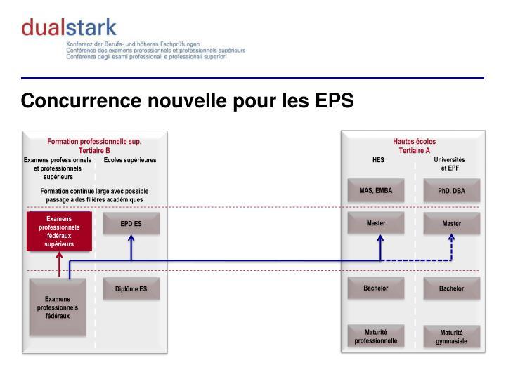 Concurrence nouvelle pour les EPS