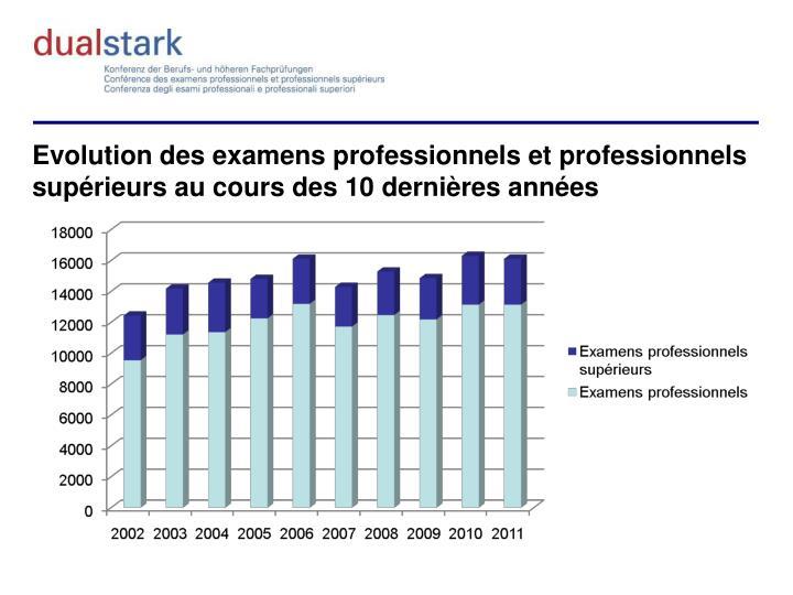Evolution des examens professionnels et professionnels supérieurs au cours des 10 dernières années