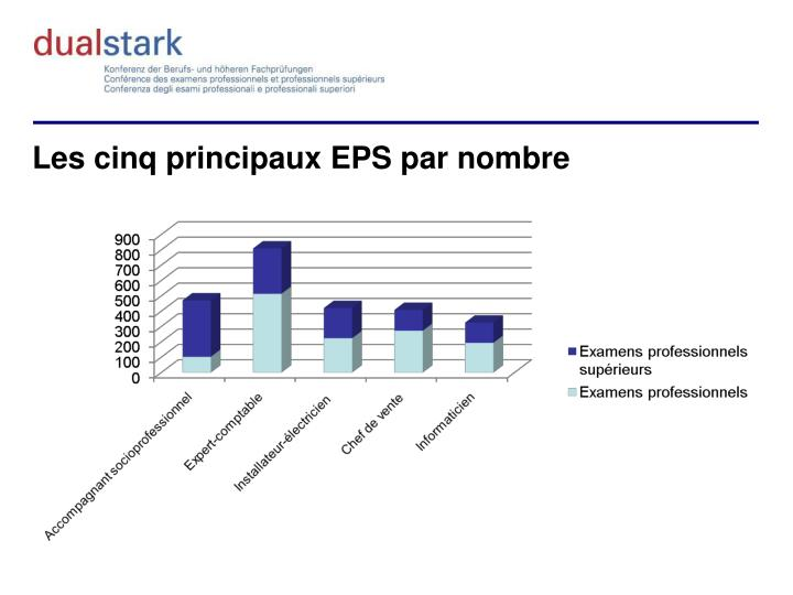 Les cinq principaux EPS par nombre