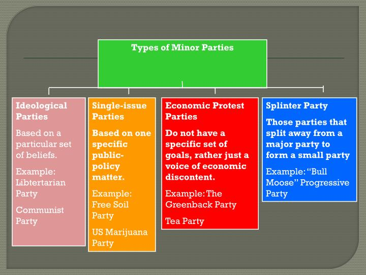 Types of Minor Parties