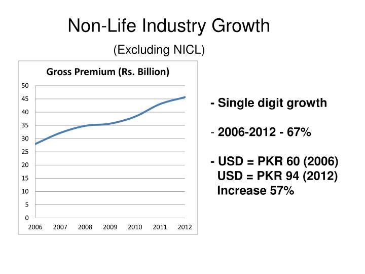 Non-Life Industry Growth