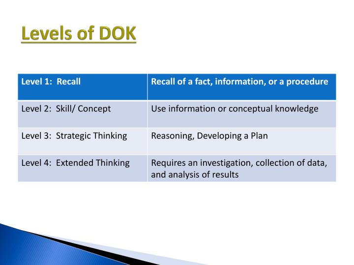 Levels of DOK