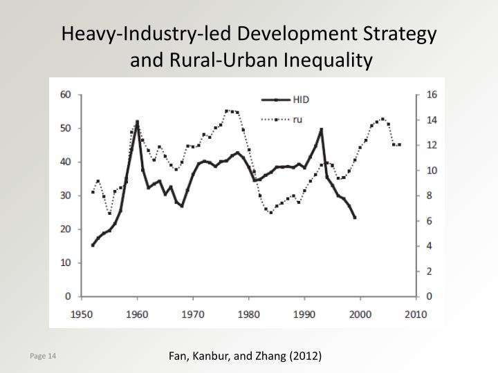 Heavy-Industry-led Development Strategy