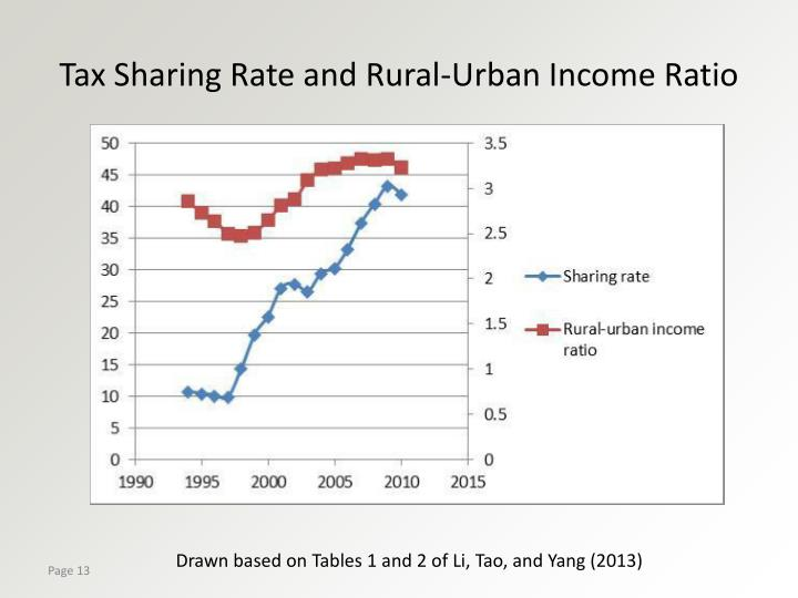Tax Sharing Rate