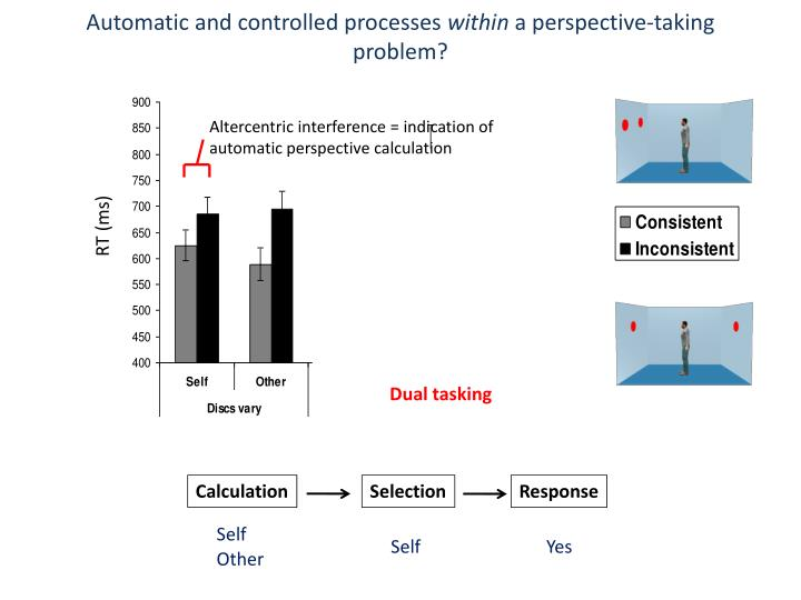 Automatic and controlled processes