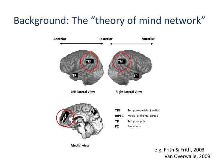"Background: The ""theory of mind network"""