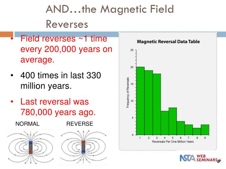 AND…the Magnetic Field Reverses
