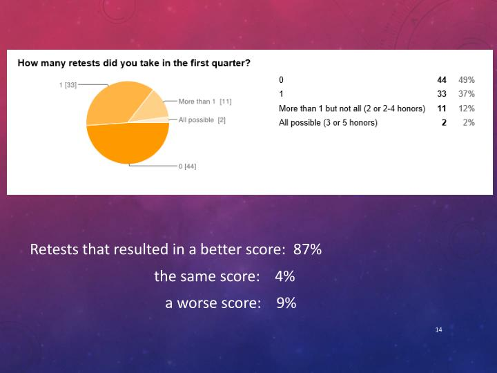 Retests that resulted in a better score:  87%