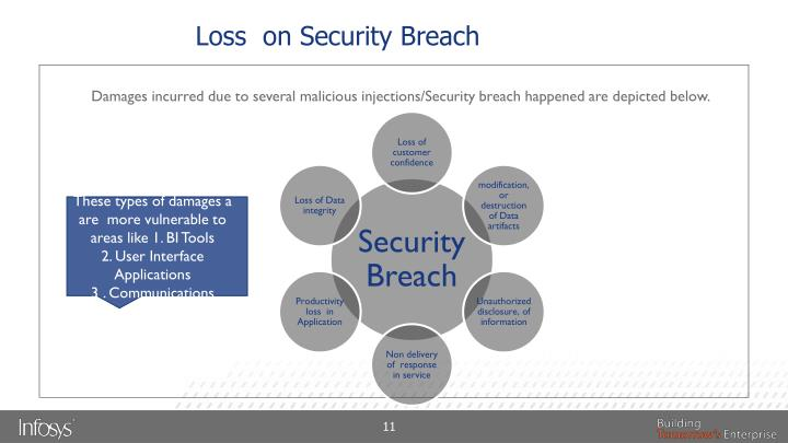 Loss  on Security Breach