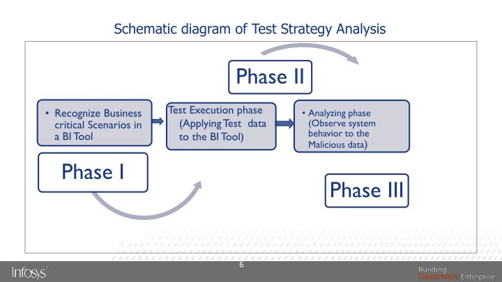 Schematic diagram of Test Strategy Analysis