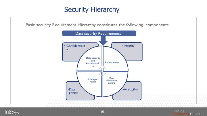 Security Hierarchy
