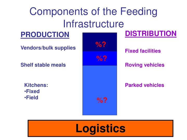 Components of the Feeding Infrastructure