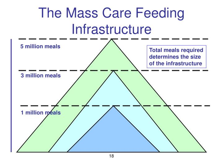 The Mass Care Feeding Infrastructure