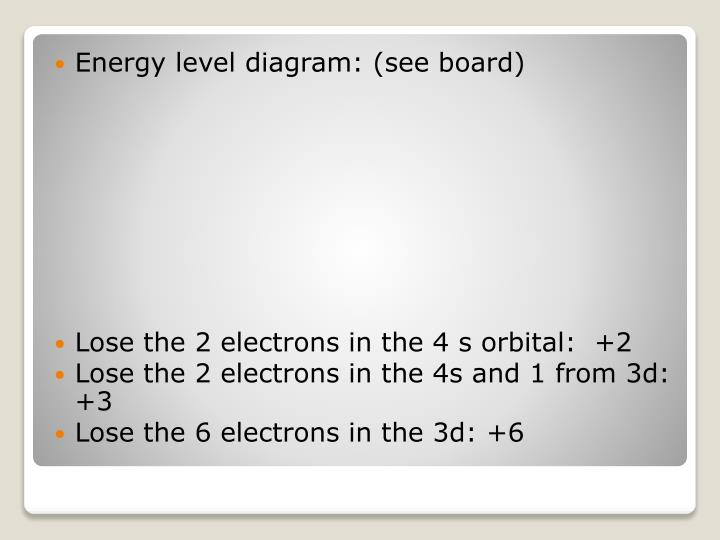 Energy level diagram: (see board)
