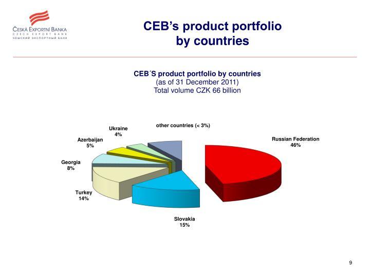 CEB's product portfolio