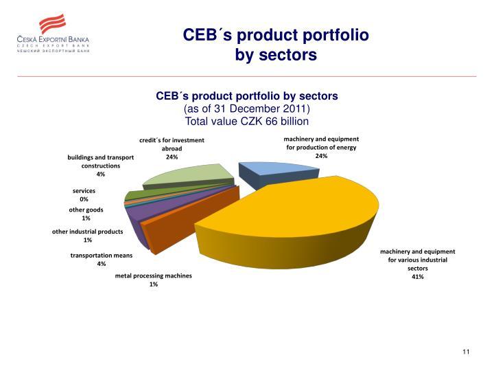 CEB´s product portfolio