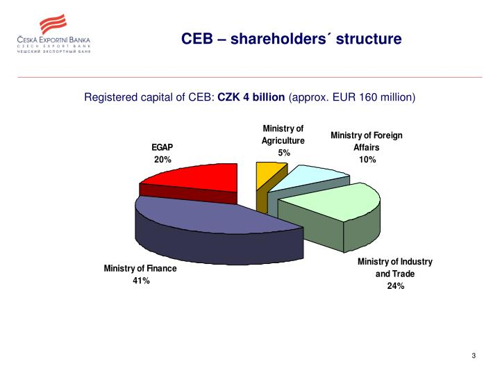 CEB – shareholders´ structure