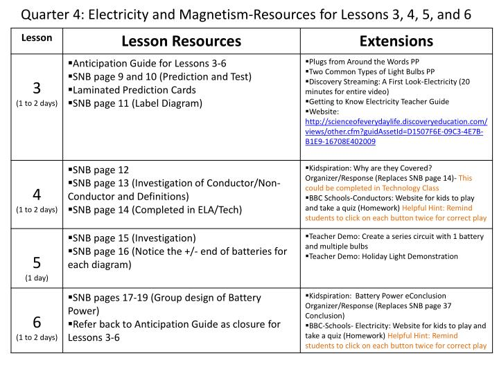 Quarter 4 electricity and magnetism resources for lessons 3 4 5 and 6