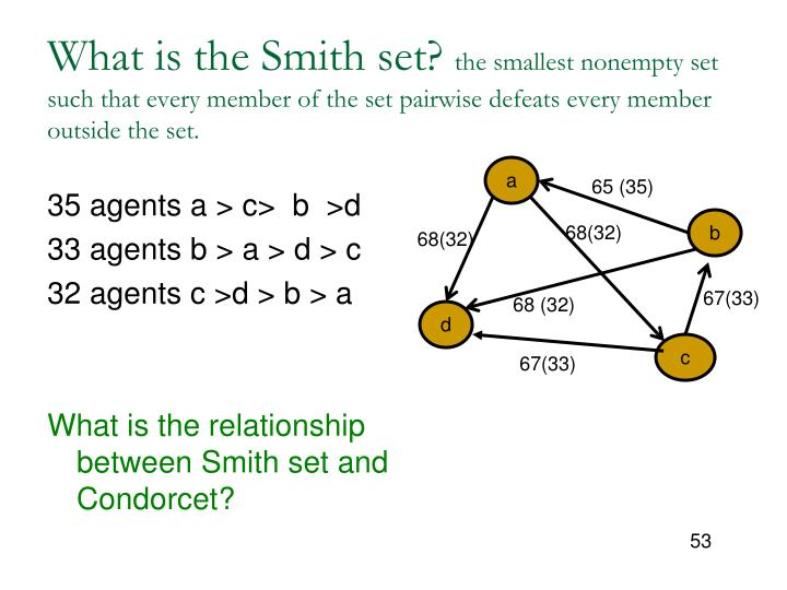 What is the Smith set?