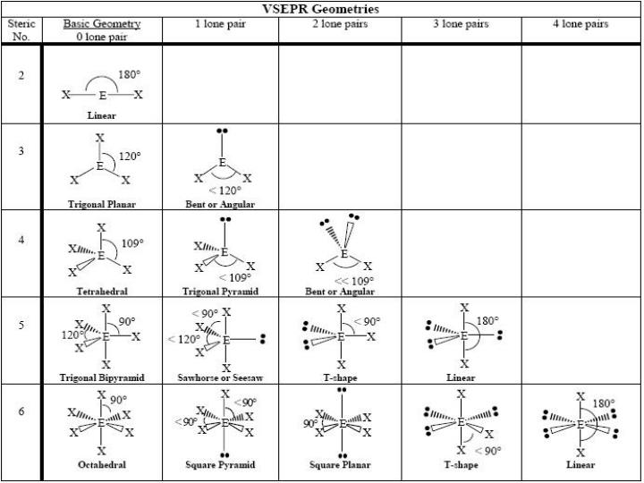 Nine possible molecular shapes