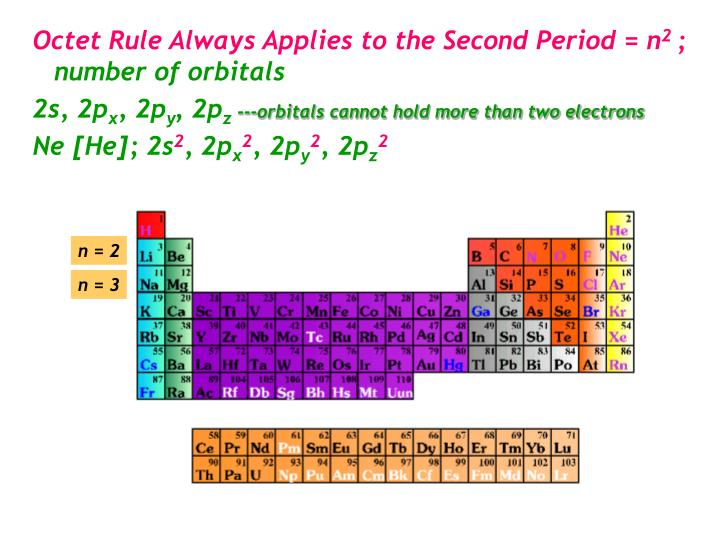 Octet Rule Always Applies to the Second Period = n