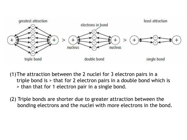 The attraction between the 2 nuclei for 3 electron pairs in a  triple bond is > that for 2 electron pairs in a double bond which is > than that for 1 electron pair in a single bond.