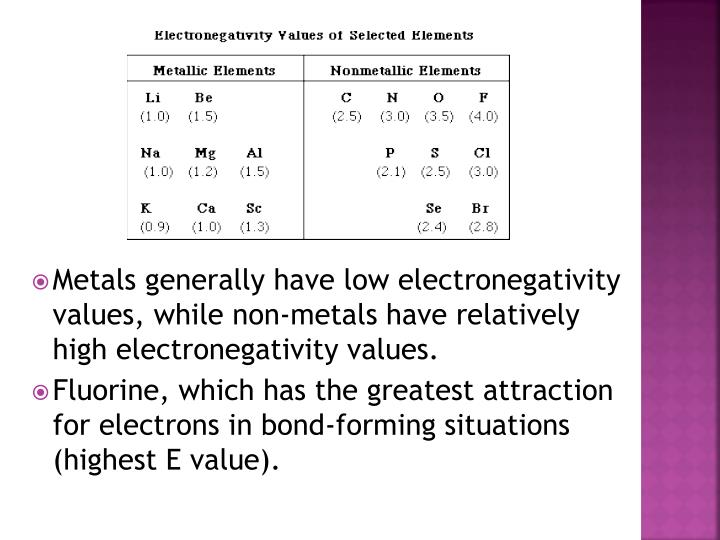 Metals generally have low electronegativity values, while non-metals have relatively high electronegativity values.