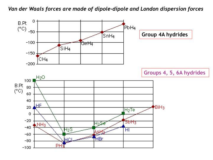 Van der Waals forces are made of dipole-dipole and London dispersion forces