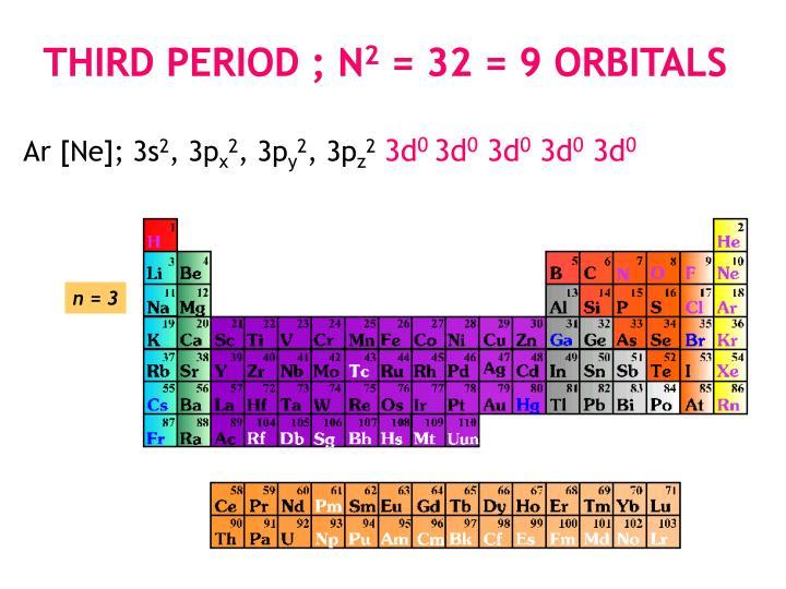 Third Period ; n
