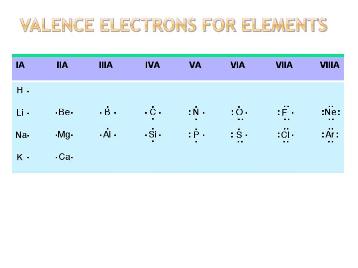 Valence electrons for Elements