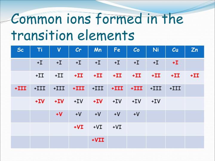 Common ions formed in the transition elements