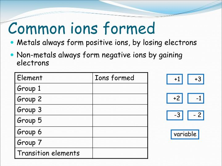 Common ions formed