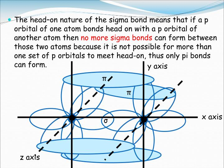 The head–on nature of the sigma bond means that if a p orbital of one atom bonds head on with a p orbital of another atom then