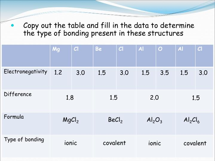 Copy out the table and fill in the data to determine the type of bonding present in these structures