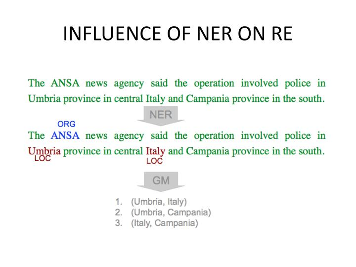 INFLUENCE OF NER ON RE