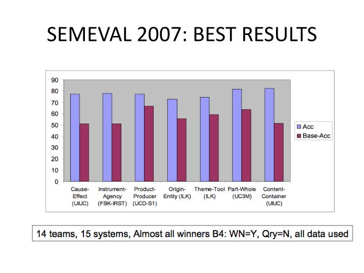 SEMEVAL 2007: BEST RESULTS