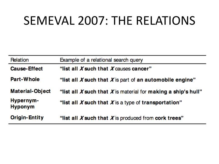 SEMEVAL 2007: THE RELATIONS