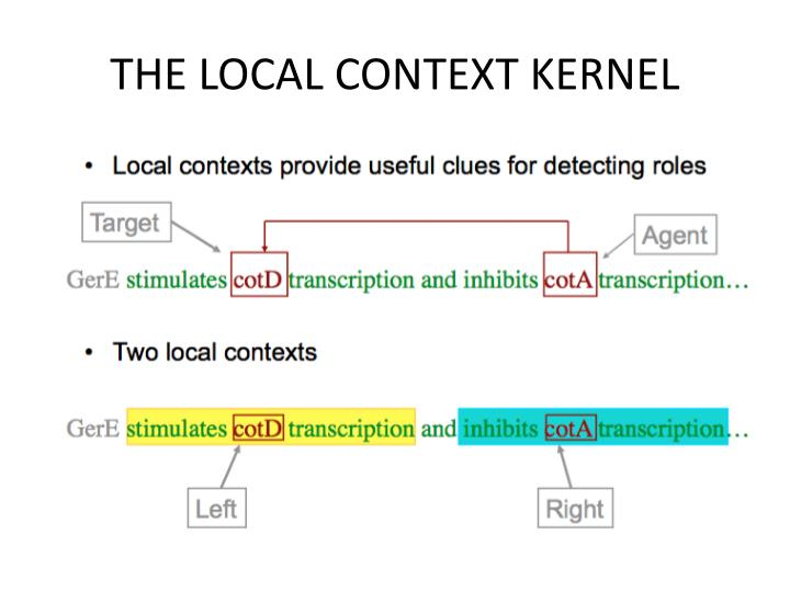 THE LOCAL CONTEXT KERNEL