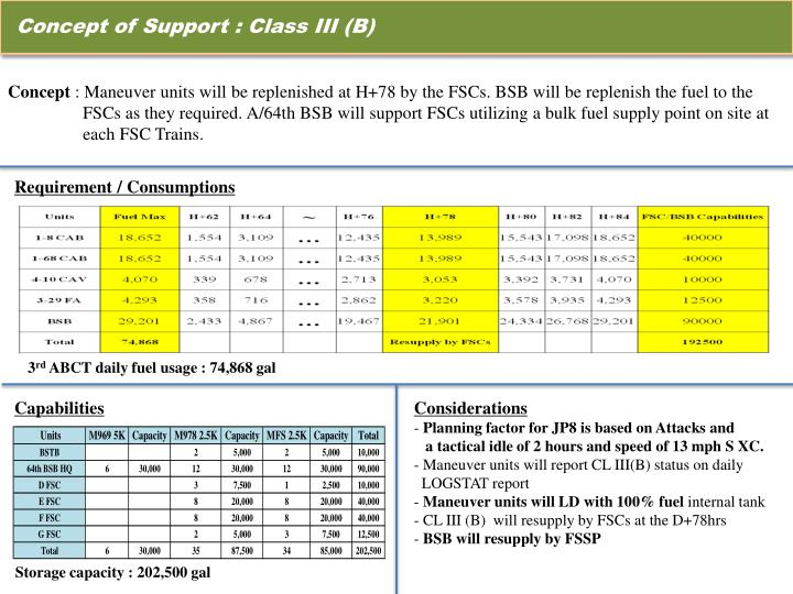 Concept of Support : Class III (B)