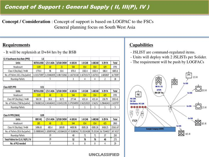 Concept of Support : General Supply ( II, III(P), IV )