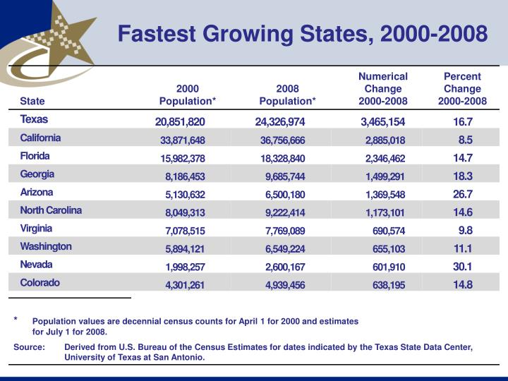 Fastest growing states 2000 2008