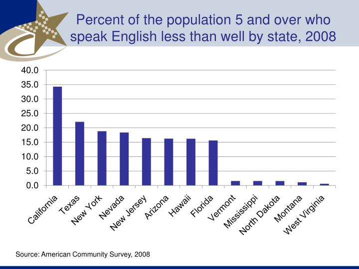 Percent of the population 5 and over who speak English less than well by state, 2008