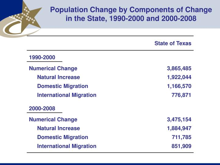 Population Change by Components of Change