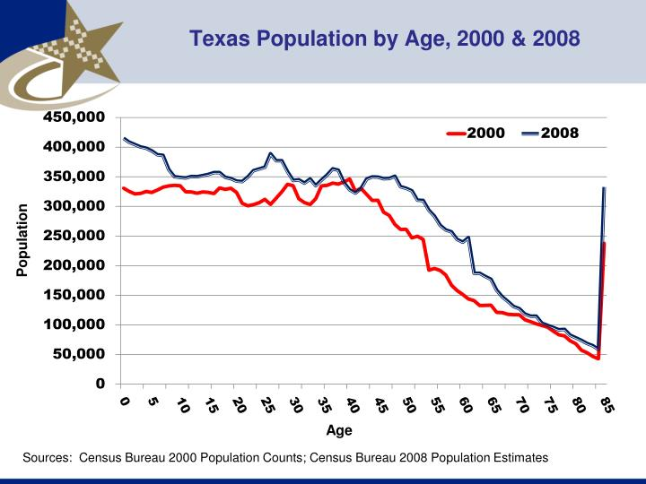 Texas Population by Age, 2000 & 2008