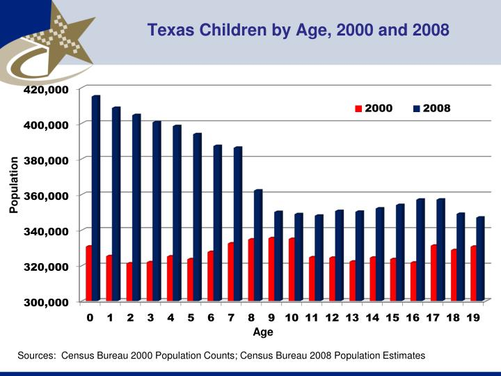 Texas Children by Age, 2000 and 2008